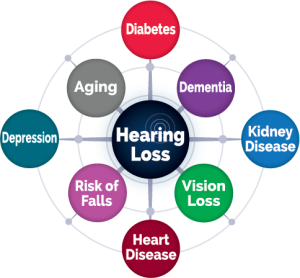 Medical Conditions Linked to Hearing Loss