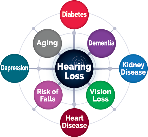 Hearing Conditions Linked to Hearing Loss
